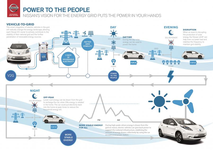 1509230838-Nissan-power-to-the-people-poster-2.jpg
